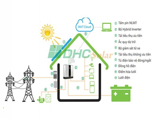 hệ thống điện năng lượng mặt trời hybrid