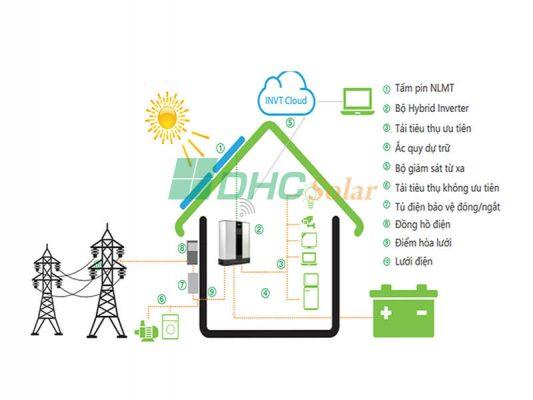 hê thống điện năng lượng mặt trời hybrid