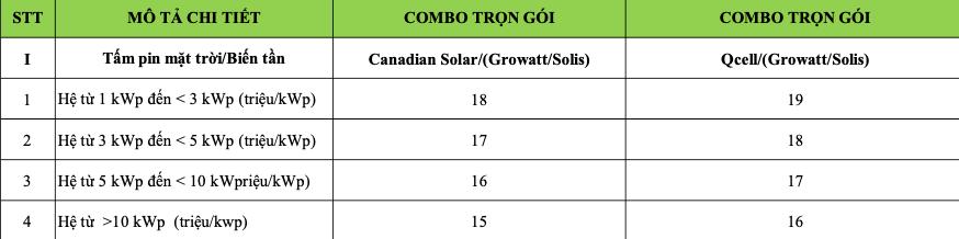 bảng giá điện mặt trời các hệ DHCSOLAR