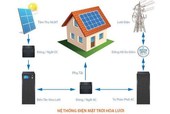 hệ thống điện mặt trời hoà lưới dhcsolar