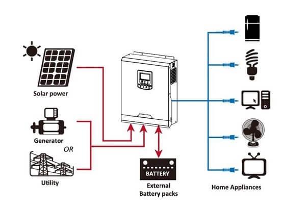 điện mặt trời độc lập 2kW